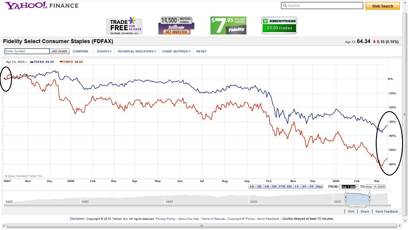 Todayforward stocks fidelity select consumer staples vs fidelity select transportation biocorpaavc