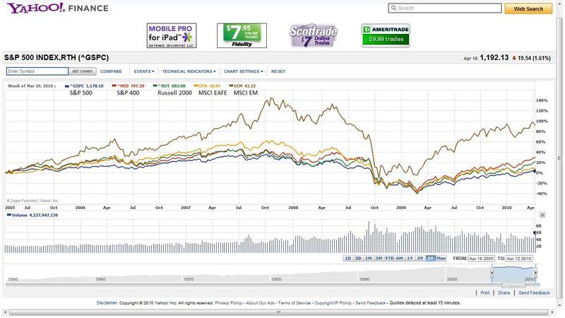 S&P 500 vs S&P 400 vs Russell 2000 vs MSCI EAFE vs MSCI EM