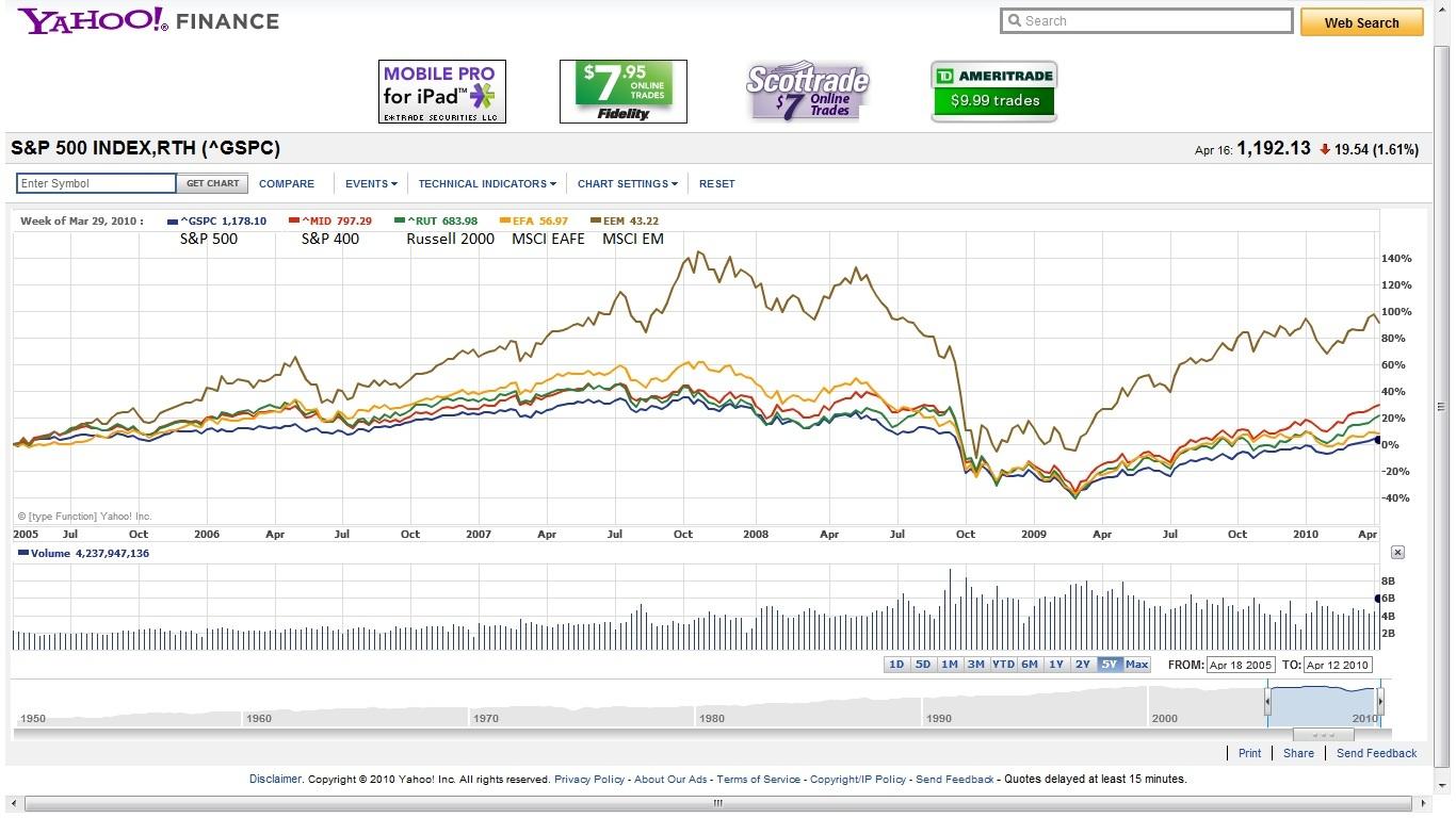 Todayforward stocks sp 500 vs sp 400 vs russell 2000 vs msci eafe vs msci em buycottarizona Gallery