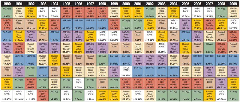 2010 Callan Chart