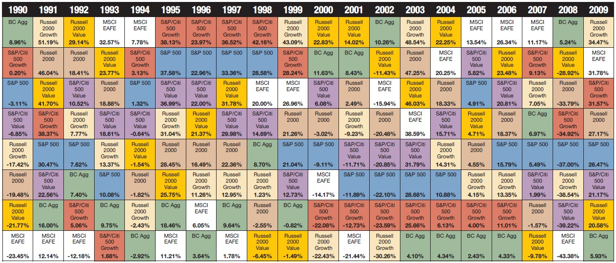 Annual returns of select indexes the callan chart todayforward 2010 callan chart urtaz Image collections