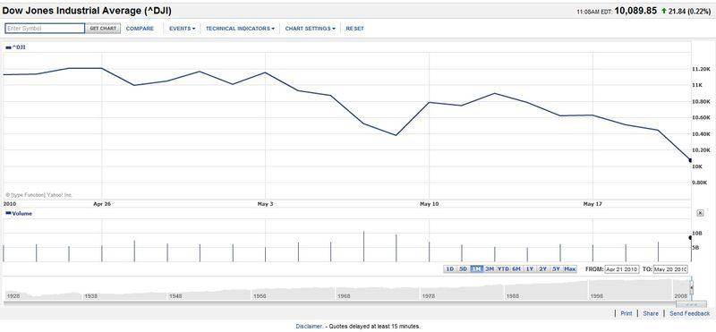 2010 0521 DJIA 30-day Chart