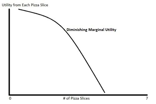 Marginal Utility Decreasing